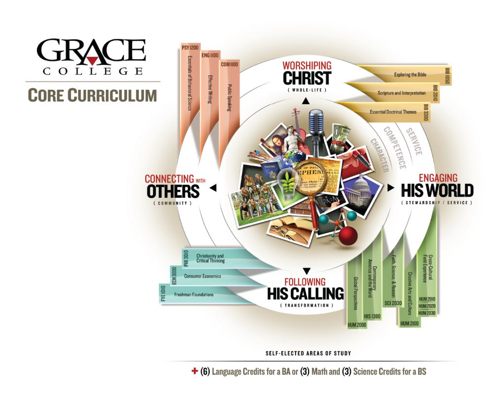 Grace College Core Curriculum for Transformative Learning